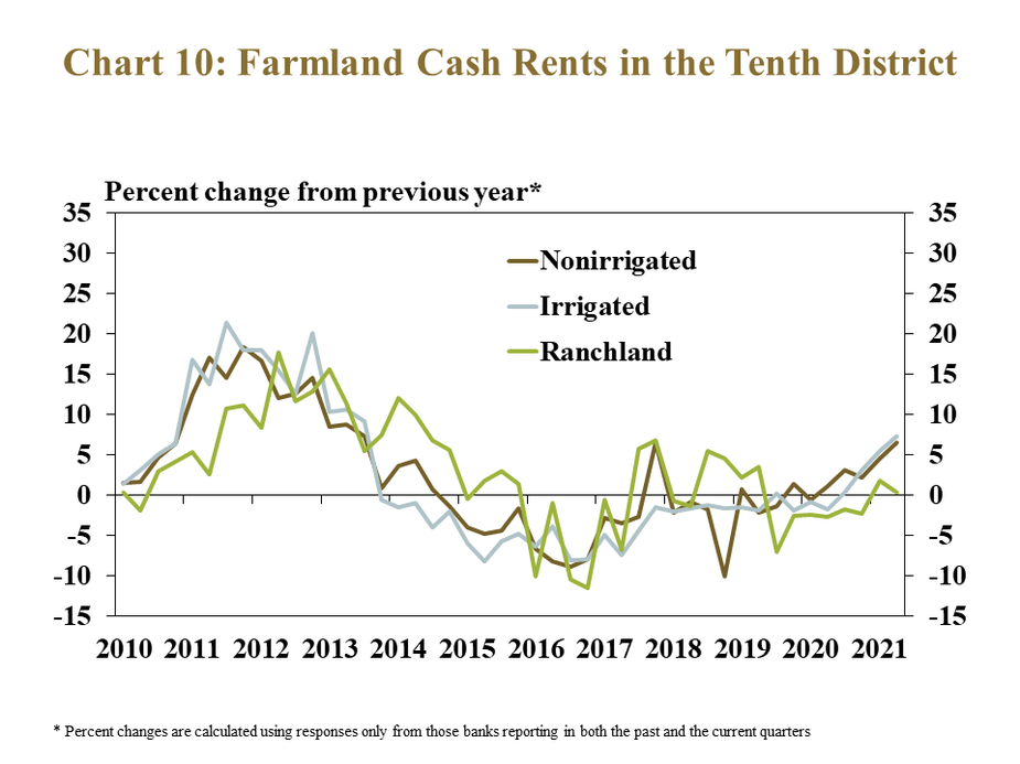 Chart 10: Farmland Cash Rents in the Tenth District, First Quarter 2021– is a line graph showing the percent change* in cash rents on farmland from the previous year for non-irrigated cropland, irrigated cropland and ranchland in each quarter from 2010 to 2021.    * Percent changes are calculated using responses only from those banks reporting in both the past and the current quarters