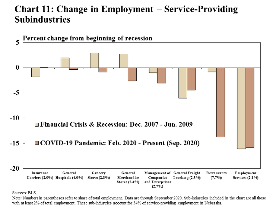 Chart 11: Change in Employment during Recessions – Service-Providing Subindustries is a bar chart that shows how employment in service-providing subindustries changed during recessionary periods for Nebraska and the United States. The bars show the percent change in employment from the beginning of each recession to the end. Eight service-providing subindustries are shown for both jurisdictions. All subindustries shown comprise at least 2% of total employment and all together account for 34% of service-providing employment in Nebraska. The industries are: insurance carriers (2% of employment in Nebraska); general hospitals (4% of employment in Nebraska); grocery stores (2.3% of employment in Nebraska); general merchandise stores (2.4% of employment in Nebraska); management of companies and enterprises (2.7% of employment in Nebraska); general freight trucking (2.3% of employment in Nebraska); restaurants (7.7% of employment in Nebraska); and employment services (2.1% of employment in Nebraska). The first recession is the Financial Crisis and recession (December 2007 through June 2009). The second recession is the COVID-19 pandemic (February 2020 through the present – September 2020 on this chart). The data source is the BLS.
