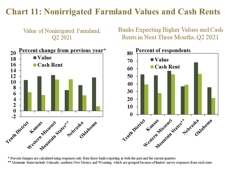 Chart 11: Nonirrigated Farmland Values and Cash Rents– includes two individual charts. Left, Value of Nonirrigated Farmland, Q2 2021- is a clustered column showing the percent change* in the value of nonirrigated cropland and cash rents on nonirrigated crop in the Tenth District and each state. Left, Banks Expecting Higher Values and Cash Rents in Next Three Months, Q2 2021- is a clustered column showing the share of respondents reported an expectation of higher nonirrigated cropland values and cash rents in the next three months compared to the same time a year ago in the Tenth District and each state.   * Percent changes are calculated using responses only from those banks reporting in both the past and the current quarters **Mountain States include Colorado, northern New Mexico and Wyoming, which are grouped because of limited survey responses from each state.