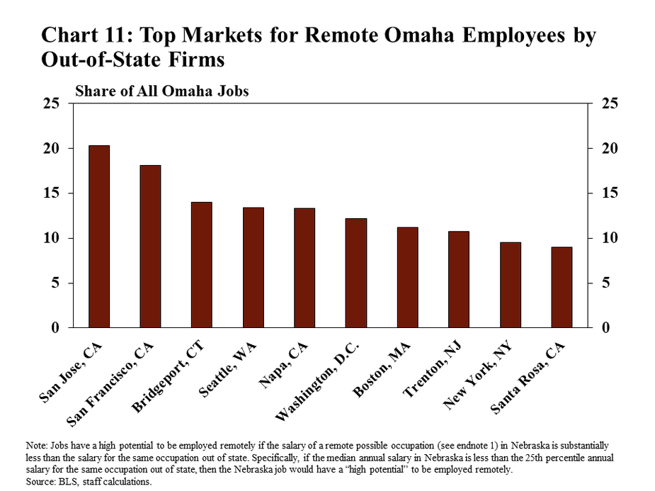 """Chart 11: Top Markets for Remote Omaha Employees by Out-of-State Firms shows the share of all jobs with high potential to be hired by out-of-state firms in the top ten out-of-state markets. The markets shown are San Jose, CA; San Francisco, CA; Bridgeport, CT; Seattle, WA; Napa, CA; Washington, D.C.; Boston, MA; Trenton, NJ; New York, NY; and Santa Rosa, CA. The note explains that jobs have a high potential to be employed remotely if the salary of a remote possible occupation (see endnote 1) in Nebraska is substantially less than the salary for the same occupation out of state. Specifically, if the median annual salary in Nebraska is less than the 25th percentile annual salary for the same occupation out of state, then the Nebraska job would have a """"high potential"""" to be employed remotely. The data sources are the BLS and staff calculations."""