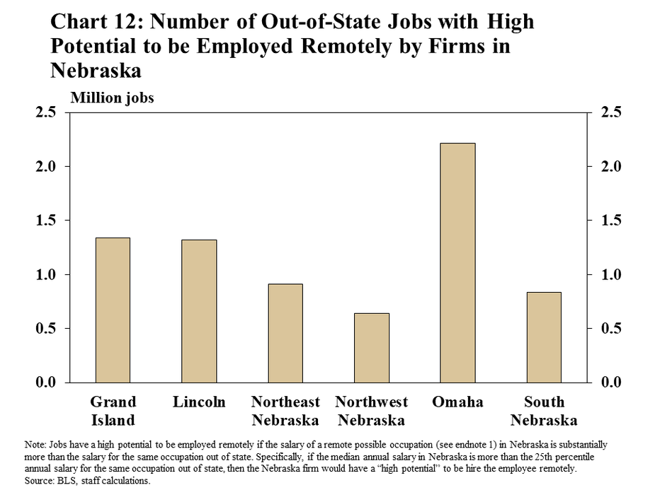 """Chart 12: Number of Out-of-State Jobs with High Potential to be Employed Remotely by Firms in Nebraska is a bar chart showing the number of jobs in millions that have high potential to be hired in each local area of Nebraska. Individual bars are shown for Grand Island, Lincoln, Northeast Nebraska, Northwest Nebraska, Omaha-Council Bluffs, and South Nebraska. The note explains that jobs have a high potential to be employed remotely if the salary of a remote possible occupation (see endnote 1) in Nebraska is substantially more than the salary for the same occupation out of state. Specifically, if the median annual salary in Nebraska is more than the 25th percentile annual salary for the same occupation out of state, then the Nebraska firm would have a """"high potential"""" to be hire the employee remotely. The data sources are the BLS and staff calculations."""
