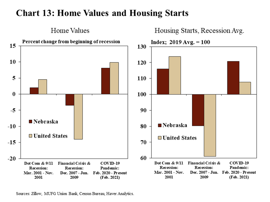 Chart 13: Home Values and Housing Starts are two bar charts showing home values and housing starts for Nebraska and the United States. Home values are shown as the percent change from the beginning of three separate recessionary periods: the Dot-Com and 9/11 recession (March 2001 through November 2001, the Financial Crisis and recession (December 2007 through June 2009), and the COVID-19 pandemic (February 2020 through the present – February 2021 on this chart). Housing starts are indexed to the 2019 annual average and are shown as the average value for three recessionary periods: the Dot-Com and 9/11 recession (March 2001 through November 2001, the Financial Crisis and recession (December 2007 through June 2009), and the COVID-19 pandemic (February 2020 through the present – February 2021 on this chart). The data sources are Zillow, MUFG Union Bank, the Census Bureau, and Haver Analytics.