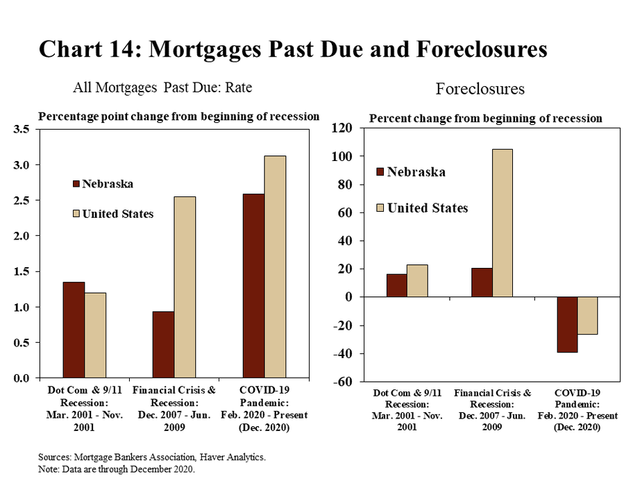 Chart 14: Mortgages Past Due and Foreclosures are two bar charts showing delinquent mortgage rates and foreclosures for Nebraska and the United States. Delinquent mortgage are shown as the percentage point change in the rate of all mortgages past due from the beginning of three separate recessionary periods: the Dot-Com and 9/11 recession (March 2001 through November 2001, the Financial Crisis and recession (December 2007 through June 2009), and the COVID-19 pandemic (February 2020 through the present – December 2020 on this chart). Foreclosures are shown as the percent change from the beginning of three recessionary periods: the Dot-Com and 9/11 recession (March 2001 through November 2001, the Financial Crisis and recession (December 2007 through June 2009), and the COVID-19 pandemic (February 2020 through the present – December 2020 on this chart). The data sources are the Mortgage Bankers Association and Haver Analytics