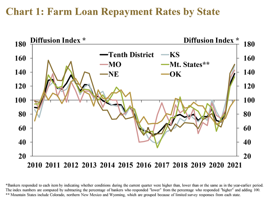 Chart 1: Farm Loan Repayment Rates by State, is a line graph showing the diffusion index of farm loan repayment rates in each quarter for the Tenth District and each state from 2010 to 2021. The index is on a 100 scale, with 100 representing no change, values above 100 representing an increase from the same time a year ago and values below 100 representing a decrease from a year ago. It shows that the rate of loan repayment increased rapidly for the second consecutive quarter in nearly all 10th District states.