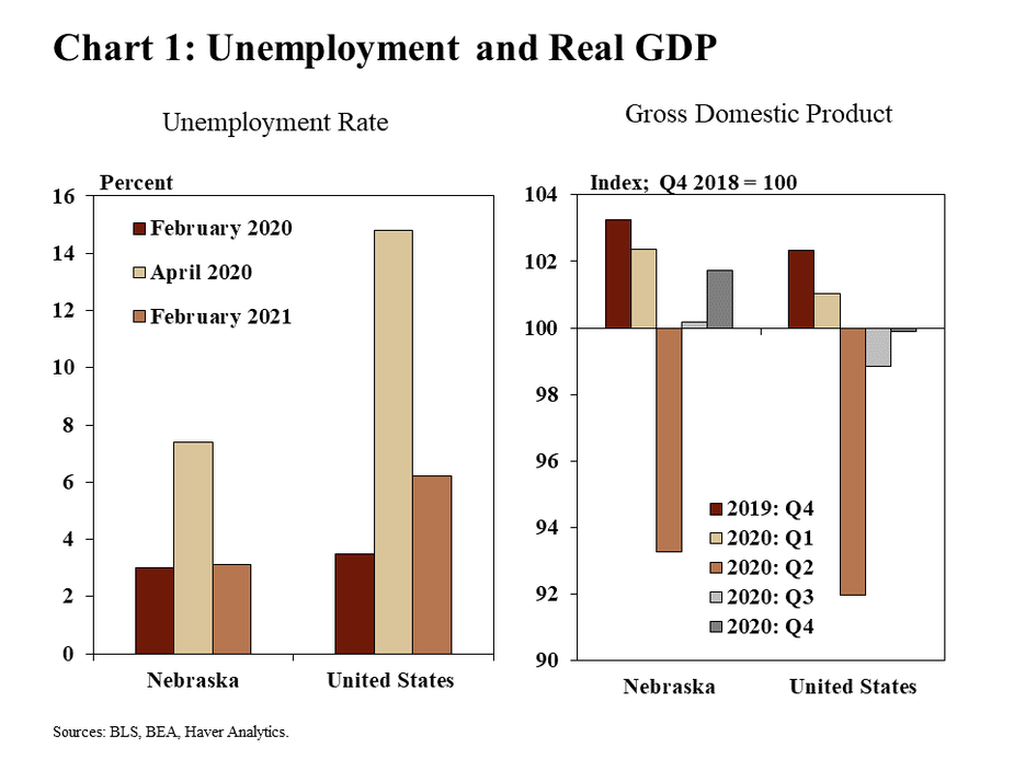 Chart 1: Unemployment and Real GDP are two bar charts showing unemployment rates and real GDP for Nebraska and the United States. Unemployment rates are shown for February 2020, April 2020, and February 2021. GDP is indexed to the fourth quarter of 2018 and shown for Q4 2019 and each quarter of 2020. Data sources are the BLS, BEA, and Haver Analytics.