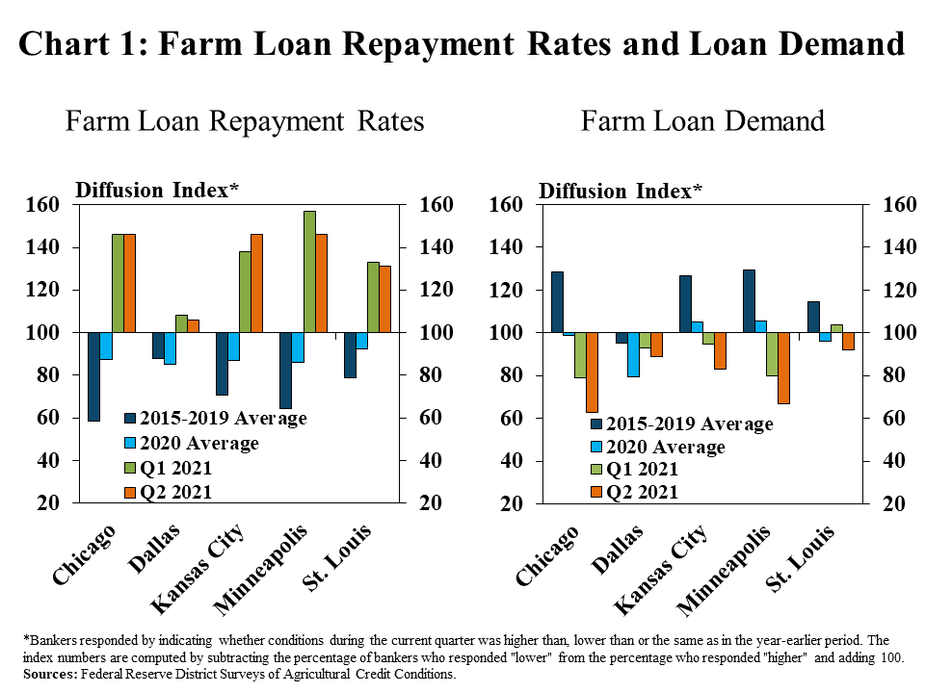 """Chart 1: Farm Loan Repayment Rates and Loan Demand -includes two individual charts. Left, Farm Loan Repayment Rates: is a clustered column chart showing the diffusion index* of farm loan repayment rates for the Chicago, Dallas, Kansas City, Minneapolis and St. Louis Districts. Each of the Districts includes columns for 2015-2019 Average, 2020 Average, Q1 2021 and Q2 2021. Right, Farm Loan Demand, is a clustered column chart showing the diffusion index* of farm loan demand for the Chicago, Dallas, Kansas City, Minneapolis and St. Louis Districts. Each of the Districts includes columns for 2015-2019 Average, 2020 Average, Q1 2021 and Q2 2021.   *Bankers responded by indicating whether conditions during the current quarter was higher than, lower than or the same as in the year-earlier period. The index numbers are computed by subtracting the percentage of bankers who responded """"lower"""" from the percentage who responded """"higher"""" and adding 100. Sources: Federal Reserve District Surveys of Agricultural Credit Conditions."""