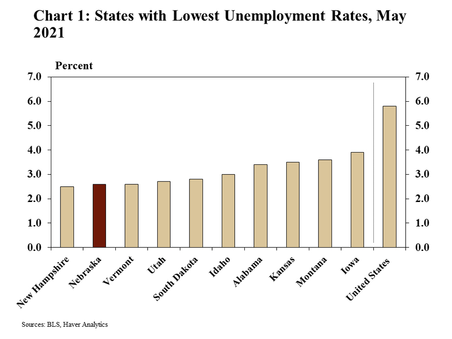 Chart 1: States with Lowest Unemployment Rates, May 2021is a bar chart showing unemployment rate for the states with the ten lowest rates and the United States for May 2021. Data sources are the BLS and Haver Analytics.