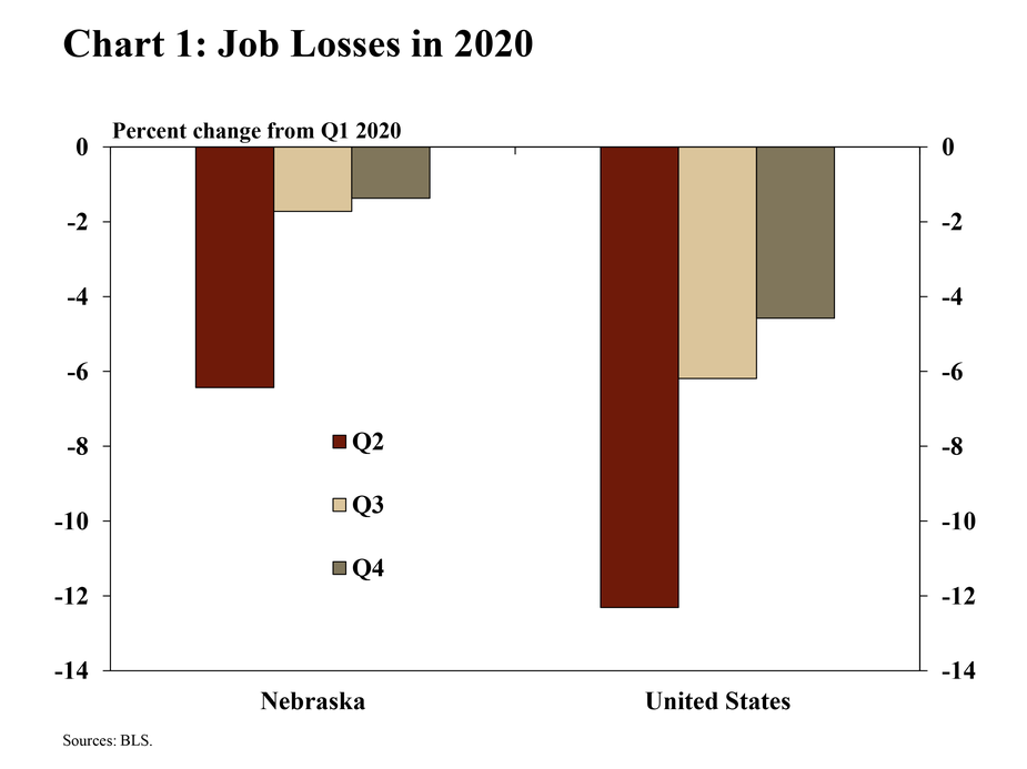 1.Chart 1: Job losses in 2020 is a bar chart showing the percentage change of employment in Q2:2020, Q3:2020, and Q4:2020 relative to Q1:2020 for Nebraska and the United States. The sources are the BLS.