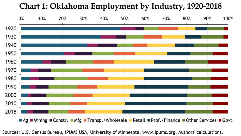 Chart 1: Oklahoma Employment by Industry, 1920-2018