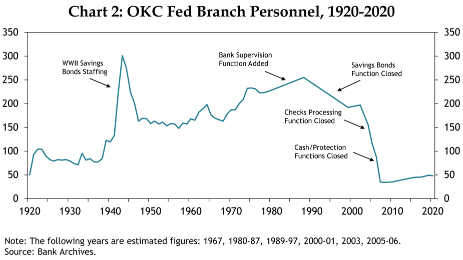 Chart 2: OKC Fed Branch Personnel, 1920-2020