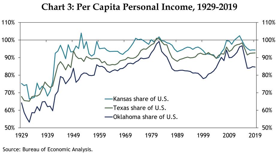 Chart 3: Per Capital Personal Income, 1929-2019