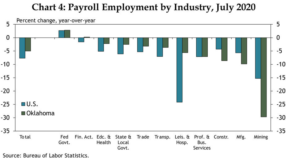 Chart 4: Payroll Employment by Industry, July 2020