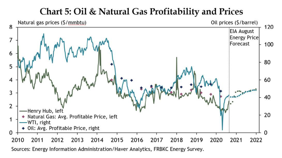 Chart 5: Oil & Natural Gas Profitability and Prices