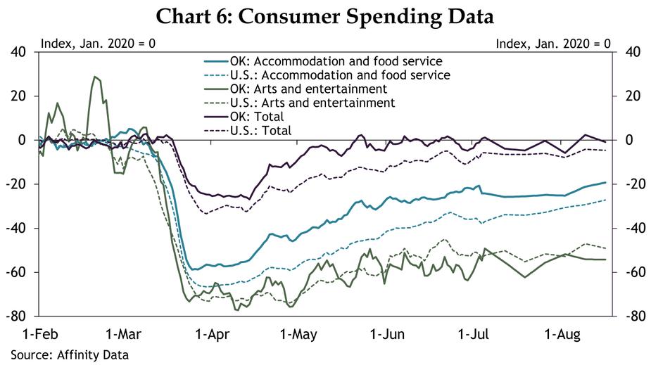 Chart 6: Consumer Spending Data