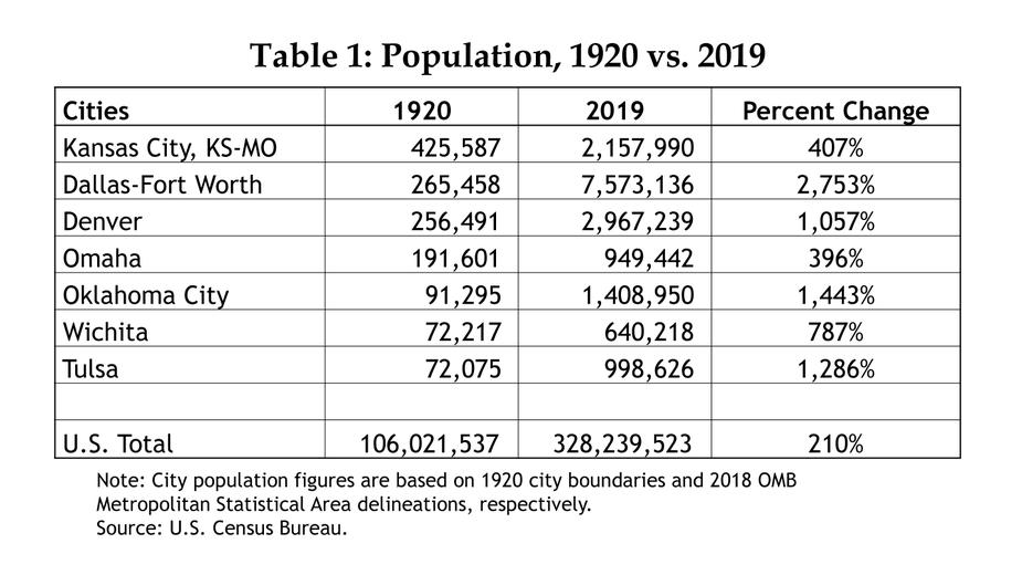 Table 1: Population, 1920 vs. 2019