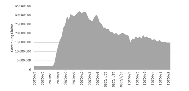 Chart 1: Unemployment Claims throughout the Pandemic
