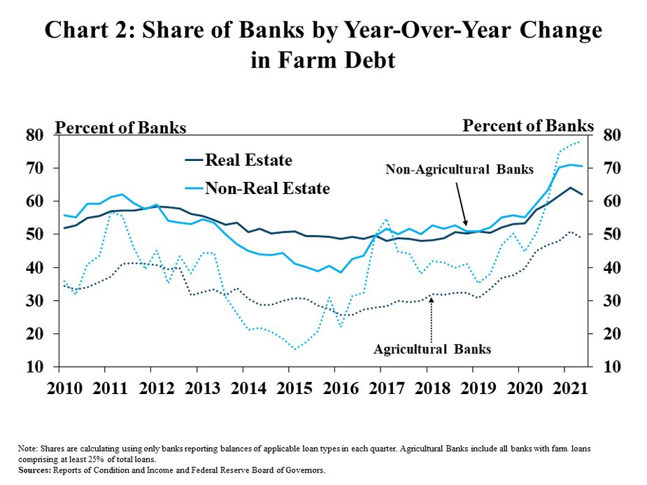 Chart 2: Share of Banks by Year-Over-Year Change in Farm Debt – is a line graph showing the percent of agricultural and non-agricultural banks with a year-over-year decrease in farm debt in every quarter from Q1 2010 to Q2 2021. It includes lines for real estate and non-real estate farm loans.   Note: Shares are calculating using only banks reporting balances of applicable loan types in each quarter. Agricultural Banks include all banks with farm loans comprising at least 25% of total loans.  Sources: Reports of Condition and Income and Federal Reserve Board of Governors.