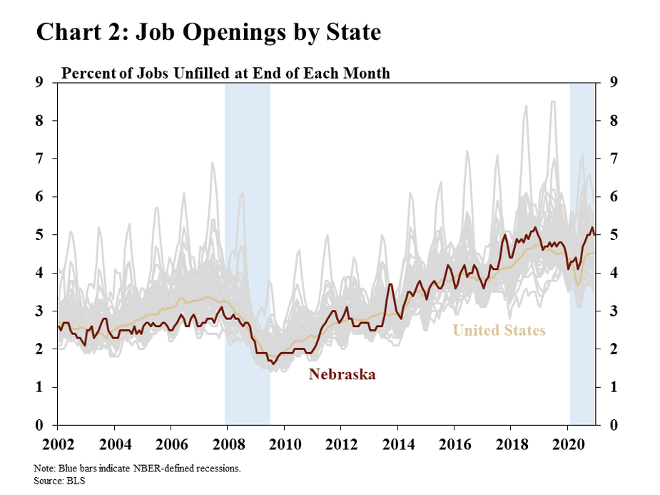 Chart 2: Job Openings by State is a line graph showing a time series of job openings for the 50 states and the United States. Nebraska and the United States are highlighted. The data are represented as the percent of jobs unfilled at the end of each month. The chart spans from 2002 through the end of 2020 with recession shading indicating the financial crisis and recession and the COVID-19 pandemic-related recession. The data source is the BLS.