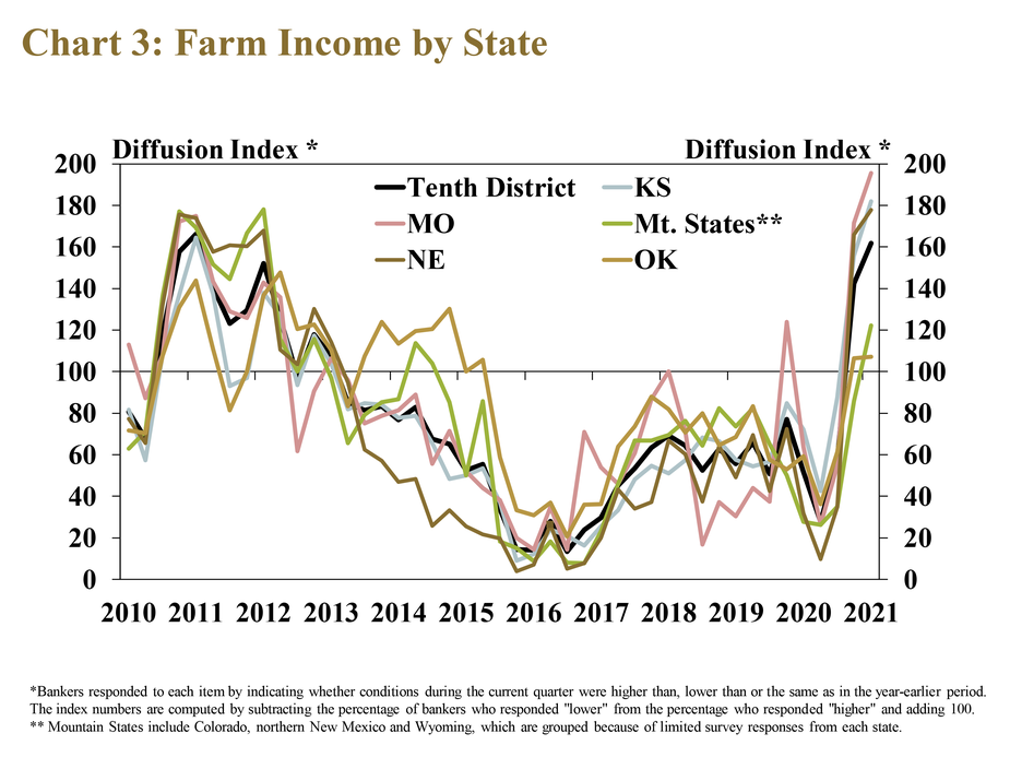 Chart 3: Farm Income by State, is a line graph showing the diffusion index of farm income in each quarter for the Tenth District and each state from 2010 to 2021. The index is on a 100 scale, with 100 representing no change, values above 100 representing an increase from the same time a year ago and values below 100 representing a decrease from a year ago. About two-thirds of all banks throughout the Tenth District reported that farm income was higher than a year ago.
