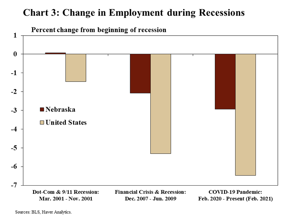 Chart 3: Change in Employment during Recessions is a bar chart that shows how employment changed during recessionary periods for Nebraska and the United States. The bars show the percent change in employment from the beginning of each recession to the end. The first recession is the Dot-Com and 9/11 recession (March 2001 through November 2001). The second recession is the Financial Crisis and recession (December 2007 through June 2009). The third recession is the COVID-19 pandemic (February 2020 through the present – February 2021 on this chart). Data sources are the BLS and Haver Analytics.