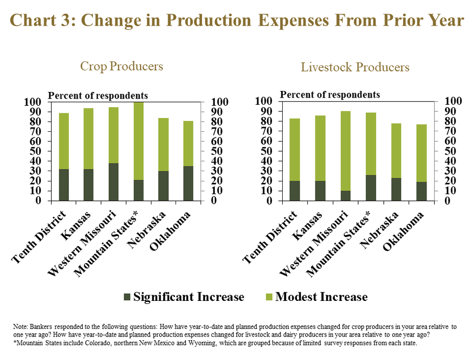 Chart 3: Change in Production Expenses From Prior Year- includes two individual charts. Left, Crop Producers - is a stacked column chart showing the percent of respondents in the Tenth District and each state in the District that responded that reported that production expenses for crop producers in their area increased significantly and increased modestly. Right, Livestock Producers - is a stacked column chart showing the percent of respondents in the Tenth District and each state in the District that responded that reported that production expenses for livestock producers in their area increased significantly and increased modestly.  Note: Bankers responded to the following questions: How have year-to-date and planned production expenses changed for crop producers in your area relative to one year ago? How have year-to-date and planned production expenses changed for livestock and dairy producers in your area relative to one year ago?  ** Mountain States include Colorado, northern New Mexico and Wyoming, which are grouped because of limited survey responses from each state.