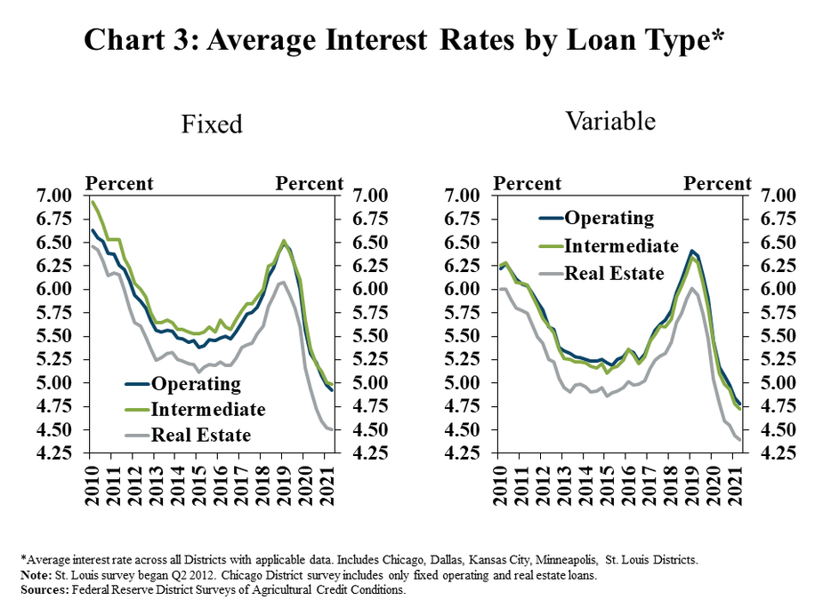 Chart 3: Average Interest Rates by Loan Type*- includes two individual charts. Left, Fixed: is a line graph showing the average fixed interest rate in all applicable Districts in all quarters from 2010 to 2021, with individual lines for operating, intermediate and real estate loans. Right, Variable is a line graph showing the average variable interest rate in all applicable Districts in all quarters from 2010 to 2021, with individual lines for operating, intermediate and real estate loans.  *Average interest rate across all Districts with applicable data. Includes Chicago, Dallas, Kansas City, Minneapolis, St. Louis Districts. Note: St. Louis survey began Q2 2012. Chicago District survey includes only fixed operating and real estate loans.  Sources: Federal Reserve District Surveys of Agricultural Credit Conditions.