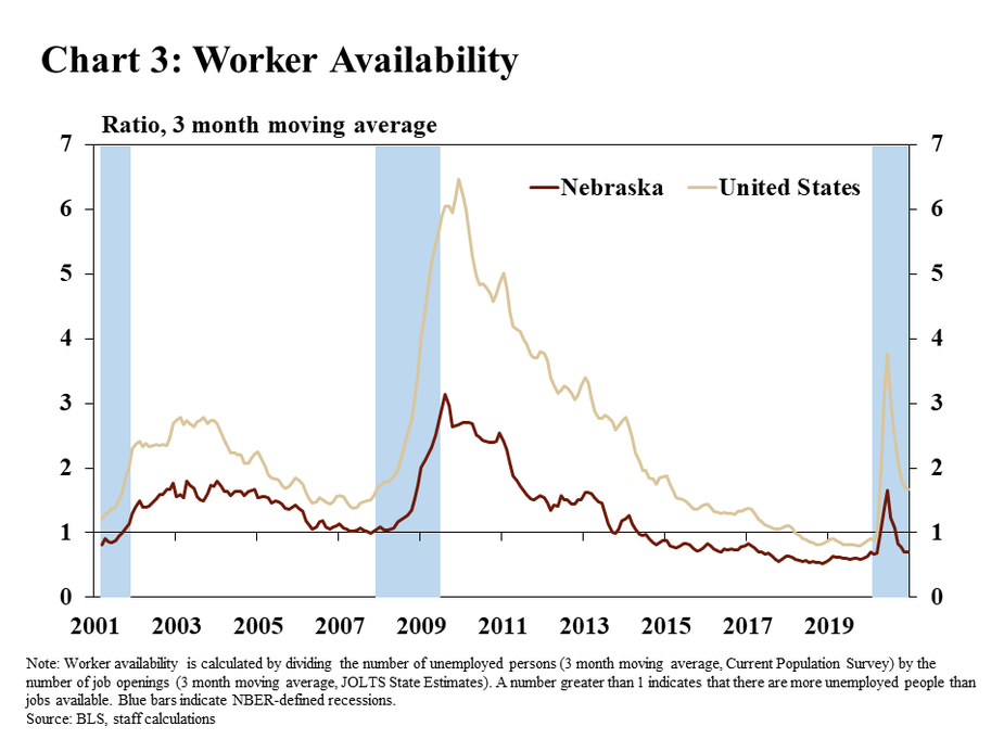 Chart 3: Worker Availability is a line graph showing worker availability for Nebraska and the United States from 2001 through the end of 2020. The data are represented as the three month moving average of the worker availability ratio, calculated by dividing the number of unemployed persons from the Current Population Survey by the number of job openings from state-level JOLTS estimates. A number greater than 1 indicates that there are more unemployed people than jobs available. The chart is shaded to show the Dot-Com/9-11, financial crisis, and COVID-19 pandemic recessions. The data source is the BLS.