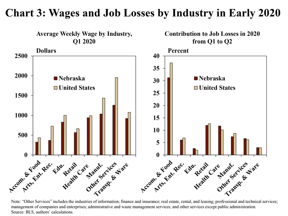 """3.Chart 3: Wages and job losses by industry in early 2020 contains two bar charts. The first shows the average weekly wage by industry for Nebraska and the United states in dollars for Q1:2020. The second shows the contribution to job losses observed in Nebraska and the United States from Q1:2020 to Q2:2020 by industry. The following industries are included: accommodation and food services; arts, entertainment, and recreation; educational services; retail trade; health care and social assistance; manufacturing; other services; and transportation and warehousing. """"Other services"""" includes the industries of information; finance and insurance; real estate, rental, and leasing; professional and technical services; management of companies and enterprises; administrative and waste management services; and other services except public administration. The sources are the BLS and the authors' calculations."""