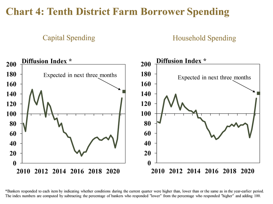 Chart 4: Tenth District Farm Borrower Spending, includes two individual charts. Left, Capital Spending is a line graph showing the diffusion index of farm borrower capital spending in each quarter for the Tenth District and each state from 2010 to 2021. The index is on a 100 scale, with 100 representing no change, values above 100 representing an increase from the same time a year ago and values below 100 representing a decrease from a year ago. Right, Household Spending is a line graph showing the diffusion index of farm borrower household spending in each quarter for the Tenth District and each state from 2010 to 2021. The index is the same. They show that the share of respondents reporting higher capital and household spending reached the highest level since 2012.