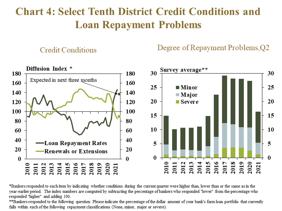 """Chart 4: Select Tenth District Credit Conditions and Loan Repayment Problems, includes two individual charts. Left, Credit Conditions - is a line graph showing the diffusion index* of farm loan repayment rates and renewals or extensions in each quarter for the Tenth District from 2010 to 2021. The index is on a 100 scale, with 100 representing no change, values above 100 representing an increase from the same time a year ago and values below 100 representing a decrease from a year ago. Right, Degree of Repayment Problems, Q2 – is a stacked column chart showing the survey average** percent of farm loans in the Tenth District that have minor, major and severe repayment problems.   *Bankers responded to each item by indicating whether conditions during the current quarter were higher than, lower than or the same as in the year-earlier period.  The index numbers are computed by subtracting the percentage of bankers who responded """"lower"""" from the percentage who responded """"higher"""" and adding 100. **Bankers responded to the following question: Please indicate the percentage of the dollar amount of your bank's farm loan portfolio that currently falls within each of the following repayment classifications (None, minor, major or severe)."""