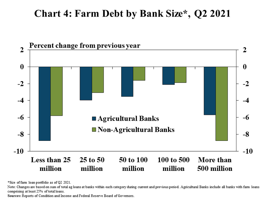 Chart 4: Farm Debt by Bank Size*, Q2 2021 - is a clustered column chart showing the percent change in farm debt from a year ago for groups of banks with varying levels of farm loan portfolio size. There are columns for Agricultural Banks and Non-Agricultural Banks and the size categories include Less than 25 million, 25-50 million, 50-100 million, 100-500 million, and More than 500 million.   *Size of farm loan portfolio as of Q2 2021.   Note: Changes are based on sum of total ag loans at banks within each category during current and previous period. Agricultural Banks include all banks with farm loans comprising at least 25% of total loans.  Source: Reports of Condition and Income and Federal Reserve Board of Governors.