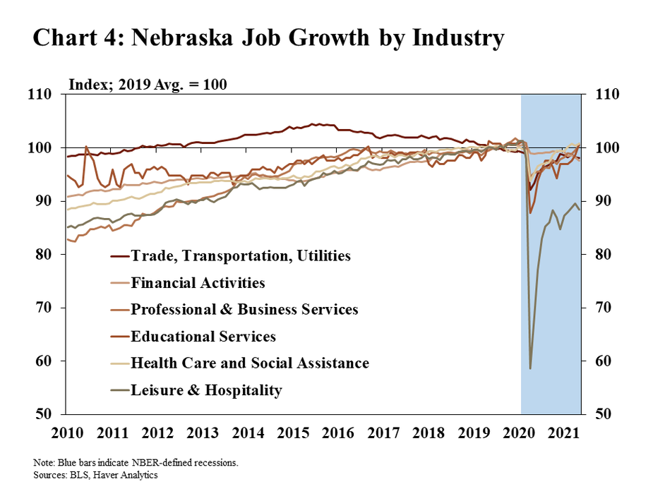 Chart 4: Nebraska Job Growth by Industry is a line graph showing an index of industry job growth in Nebraska from 2010 through May 2021. The data is indexed to the 2019 average level of employment in each industry. Industries shown are trade, transportation, and utilities; financial activities; professional and business services; educational services; health care and social assistance; and leisure and hospitality. The COVID-19 pandemic recession is shaded. Data sources are the BLS and Haver Analytics.