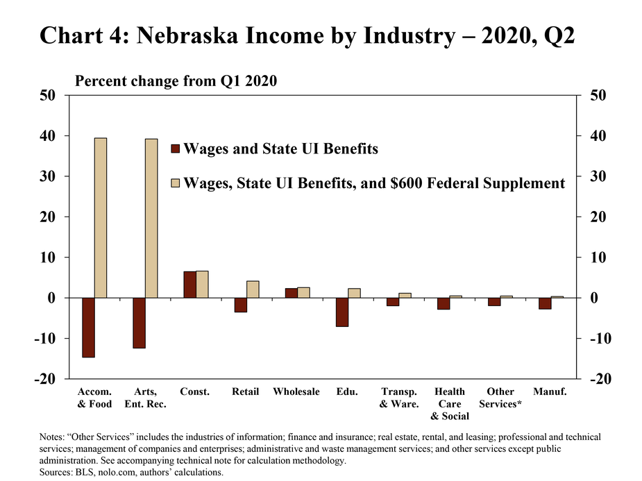 """4.Chart 4: Nebraska income by industry – 2020, Q2 is a bar chart showing the percent change of Nebraska income for two scenarios in Q2:2020 relative to Q1:2020. The first scenario is the change in income measured by wages and state UI benefits and the second scenario is the change in income measured by wages, state UI benefits, and the $600 federal supplement.  The following industries are included: accommodation and food services; arts, entertainment, and recreation; educational services; retail trade; health care and social assistance; manufacturing; other services; transportation and warehousing; wholesale trade; and construction. """"Other services"""" includes the industries of information; finance and insurance; real estate, rental, and leasing; professional and technical services; management of companies and enterprises; administrative and waste management services; and other services except public administration. The sources are the BLS, nolo.com, and the authors' calculations."""
