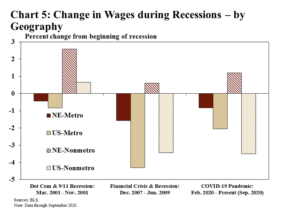 Chart 5: Change in Wages during Recessions by Geography is a bar chart that shows how average weekly wages changed during recessionary periods for metro and nonmetro areas in Nebraska and the United States. The bars show the percent change in average weekly wages from the beginning of each recession to the end. The first recession is the Dot-Com and 9/11 recession (March 2001 through November 2001). The second recession is the Financial Crisis and recession (December 2007 through June 2009). The third recession is the COVID-19 pandemic (February 2020 through the present – September 2020 on this chart). The data source is the BLS.