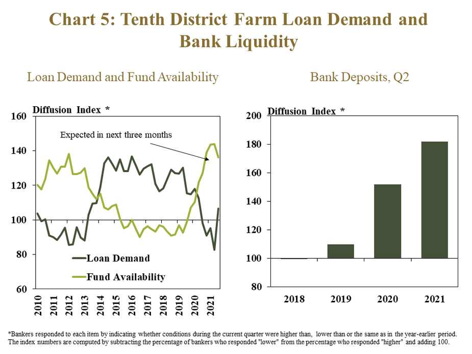 """Chart 5: Tenth District Farm Loan Demand and Bank Liquidity– includes two individual charts. Left, Loan Demand and Fund Availability- is a line graph showing the diffusion index* of farm loan demand and fund availability in each quarter for the Tenth District from 2010 to 2021. The index is on a 100 scale, with 100 representing no change, values above 100 representing an increase from the same time a year ago and values below 100 representing a decrease from a year ago. Right, Bank Deposits, Q2 – is a bar chart showing the change in deposit balances for all respondents in the Tenth District as a diffusion index* in 2018, 2019, 2020 and 2021.  *Bankers responded to each item by indicating whether conditions during the current quarter were higher than,  lower than or the same as in the year-earlier period.  The index numbers are computed by subtracting the percentage of bankers who responded """"lower"""" from the percentage who responded """"higher"""" and adding 100."""