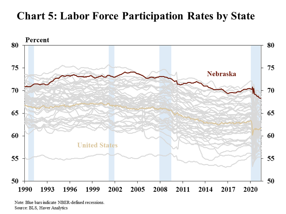 Chart 5: Labor Force Participation Rates by State is a line graph showing labor force participation rates for the 50 states and the United States from 1990 through May 2021. Nebraska and the United States are highlighted. The 1990-91, Dot-Com/9-11, financial crisis, and COVID-19 pandemic recessions are shaded. Data sources are the BLS and Haver Analytics.
