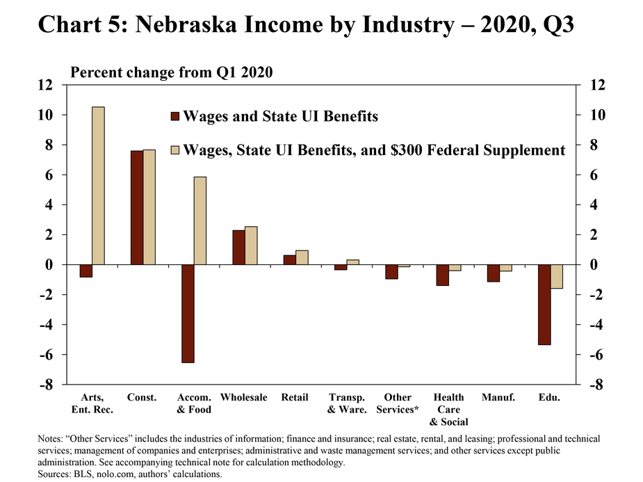 """5.Chart 5: Nebraska income by industry – 2020, Q3 is a bar chart showing the percent change of Nebraska income for two scenarios in Q3:2020 relative to Q1:2020. The first scenario is the change in income measured by wages and state UI benefits and the second scenario is the change in income measured by wages, state UI benefits, and the $300 federal supplement.  The following industries are included: accommodation and food services; arts, entertainment, and recreation; educational services; retail trade; health care and social assistance; manufacturing; other services; transportation and warehousing; wholesale trade; and construction. """"Other services"""" includes the industries of information; finance and insurance; real estate, rental, and leasing; professional and technical services; management of companies and enterprises; administrative and waste management services; and other services except public administration. The sources are the BLS, nolo.com, and the authors' calculations."""