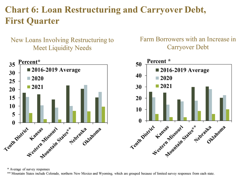 Chart 6: Loan Restructuring and Carryover Debt, First Quarter – includes two individual charts. Left, New Loans Involving Restructuring to Meet Liquidity Needs is a clustered column chart with a bar showing the average share of loans involving restructuring to meet liquidity needs as reported by respondents for the Tenth District and each state in Q1 2021, Q1 2020 and the average in Q1 2016-2019. Right, Farm Borrowers with an Increase in Carryover Debt is a clustered column chart with a bar showing the average share of borrowers with carryover debt as reported by respondents for the Tenth District and each state in Q1 2021, Q1 2020 and the average in Q1 2016-2019. The charts show instances of restructuring to meet liquidity needs and carryover debt declined substantially from recent years.