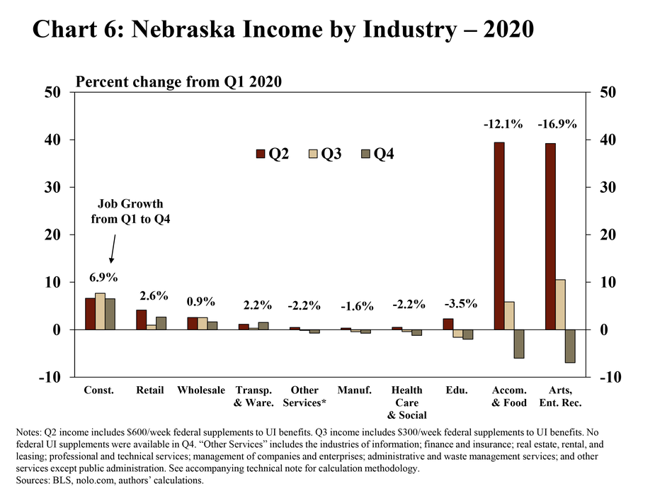 """6.Chart 6: Nebraska income by industry – 2020, Q4 is a bar chart showing the percent change of Nebraska income in Q2:2020, Q3:2020, and Q4:2020 relative to Q1:2020. Job growth from Q1:2020 to Q4:2020 is reported above each industry. Q2 income includes $600/week federal supplements to UI benefits. Q3 income includes $300/week federal supplements to UI benefits. No federal UI supplements were available in Q4. The following industries are included: accommodation and food services; arts, entertainment, and recreation; educational services; retail trade; health care and social assistance; manufacturing; other services; transportation and warehousing; wholesale trade; and construction. """"Other services"""" includes the industries of information; finance and insurance; real estate, rental, and leasing; professional and technical services; management of companies and enterprises; administrative and waste management services; and other services except public administration. The sources are the BLS, nolo.com, and the authors' calculations."""