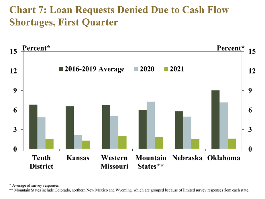 Chart 7: Loan Requests Denied Due to Cash Flow Shortages, First Quarter– is a clustered column chart with a bar showing the average share of loan requests denied as reported by respondents for the Tenth District and each state in Q1 2021, Q1 2020 and the average in Q1 2016-2019. The chart shows that lenders declined a much smaller share of farm loans than previous years.