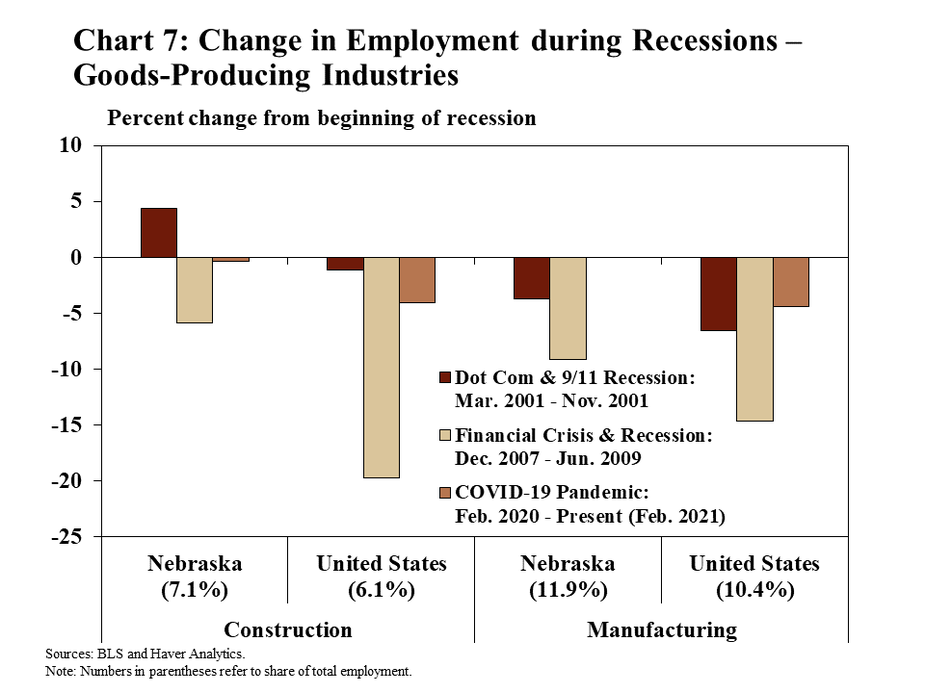 Chart 7: Change in Employment during Recessions – Goods-Producing Industries is a bar chart that shows how employment in goods-producing industries changed during recessionary periods for Nebraska and the United States. The bars show the percent change in employment from the beginning of each recession to the end. Two goods-producing industries are shown for both jurisdictions – construction, which represents 7.1% of employment in Nebraska and 6.1% of employment in the United States; and manufacturing, which represents 11.9% of employment in Nebraska and 10.4% of employment in the United States. The first recession is the Dot-Com and 9/11 recession (March 2001 through November 2001). The second recession is the Financial Crisis and recession (December 2007 through June 2009). The third recession is the COVID-19 pandemic (February 2020 through the present – February 2021 on this chart). Data sources are the BLS and Haver Analytics.