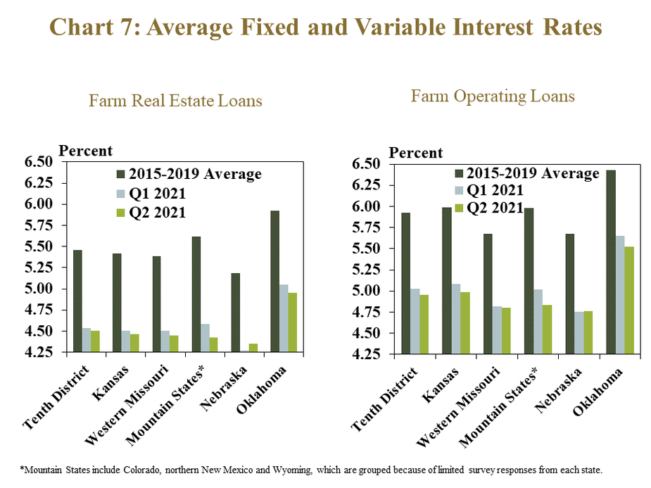 Chart 7: rage Fixed and Variable Interest Rates– includes two individual charts. Left, Farm Real Estate- is a clustered column showing the average fixed and variable interest rate for farm real estate loans in the Tenth District and each state. It includes columns for the 2015-2019 average, Q1 2021 and Q2 2021. Left, Farm Operating Loans- is a clustered column showing the average fixed and variable interest rate for farm real operating loans in the Tenth District and each state. It includes columns for the 2015-2019 average, Q1 2021 and Q2 2021. *Mountain States include Colorado, northern New Mexico and Wyoming, which are grouped because of limited survey responses from each state.