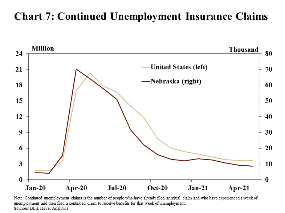 Chart 7: Continued Unemployment Insurance Claims is a line graph that shows the number of continued unemployment insurance claims for Nebraska and the United States from January 2020 through May 2021. The line for Nebraska is shown in thousands while the line for the United States is shown in millions. The note explains that continued unemployment claims is the number of people who have already filed an initial claim and who have experienced a week of unemployment and then filed a continued claim to receive benefits for that week of unemployment. Data sources are the BLS and Haver Analytics.