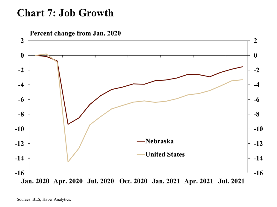 8.Chart 7: Job growth is a line chart showing the percentage change of employment in Nebraska and the United States relative to January 2020. The sources are the BLS and Haver analytics.