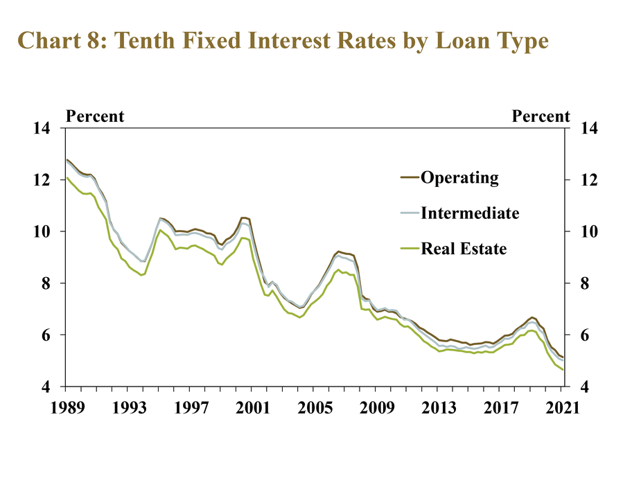 Chart 8: Tenth District Fixed Interest Rates by Loan Type– is a line graph showing the average fixed interest rate for operating, intermediate and real estate loans in each quarter from 1989 to 2021. The chart shows that after reaching near-term highs in the first quarter of 2019, interest rates on all types of farm loans have fallen 1.5 percentage points since then.