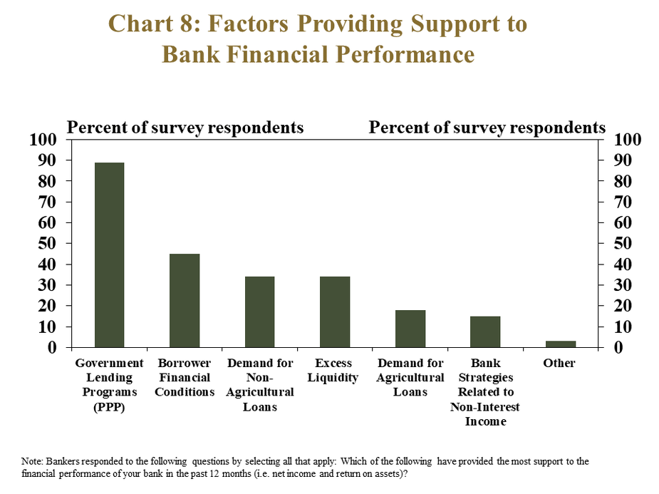 Chart 8: Factors Providing Support to Bank Financial Performance - is a bar chart showing the percent of survey respondents that selected the following factors as sources of support for bank financial performance: Government Lending Programs (PPP), Borrower Financial Conditions, Demand for Non-Agricultural Loans, Excess Liquidity, Demand for Agricultural Loans, Bank Strategies Related to Non-Interest Income and other.   Note: Bankers responded to the following questions by selecting all that apply: Which of the following have provided the most support to the financial performance of your bank in the past 12 months (i.e. net income and return on assets)?