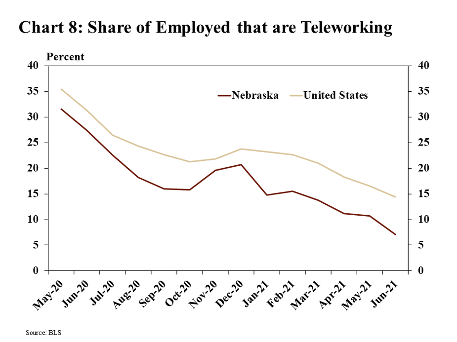 Chart 8: Share of Employed that are teleworking is a line graph showing the percent of employed people in Nebraska and the United States that are teleworking from May 2020 through May 2021. The data source is the BLS.