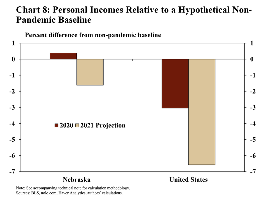 10.Chart 8: Personal incomes relative to a hypothetical non-pandemic baseline is a bar chart showing 2020 income and a 2021 income projection for Nebraska and United States as the difference in percentage terms from a non-pandemic baseline. The accompanying technical note contains additional details on the calculation methodology. The sources are the BLS, nolo.com, Haver Analytics, and the authors' calculations.