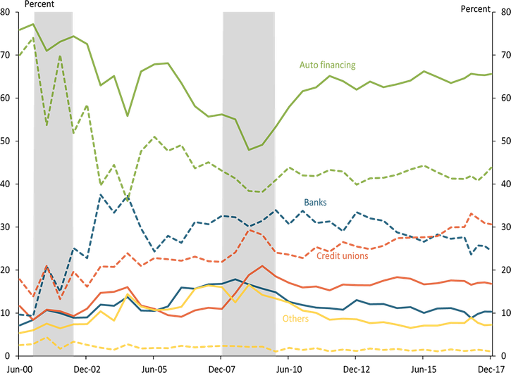 Subprime auto delinquency rates in counties dependent on government, manufacturing, mining, farming, recreation, or nonspecialized industries show similar trends over the 1999 to 2018 sample.