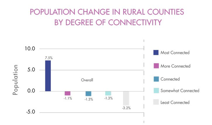 Chart showing population growth in the most-rural counties in the U.S. based on internet connections